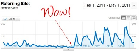 How to Increase Your Traffic from Facebook by 650% in 5 Seconds | SOCIAL MEDIA, what we think about! | Scoop.it