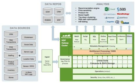 Delivering Omni-Channel Digital Experiences for Retailers using Hadoop | OmniChannel - MultiChannel - CrossChannel Retail Strategies | Scoop.it