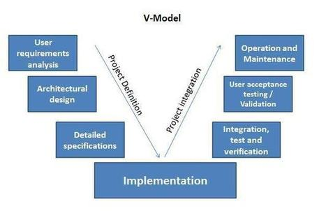IT Project Management: Why V-model should still be used? | Gouvernance des systèmes d'information | Scoop.it