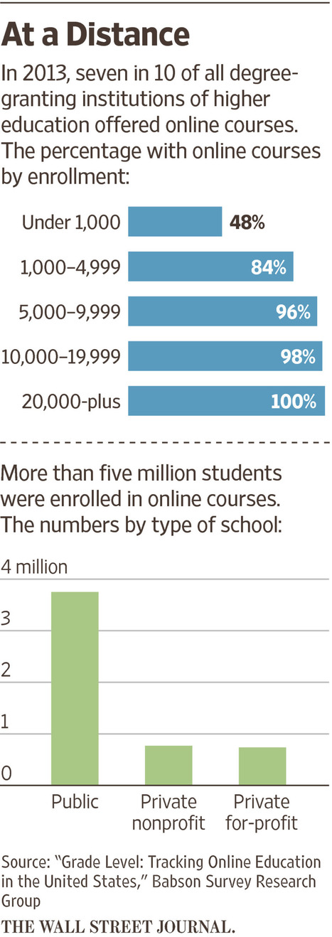 The Future of College: It's Online - Wall Street Journal | Learning on the Fly | Scoop.it
