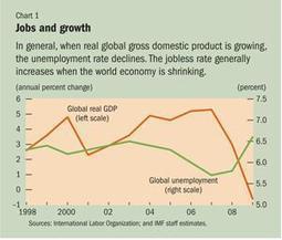 Los diferentes tipos de paro (desempleo) | Análisis macroeconómico | Scoop.it