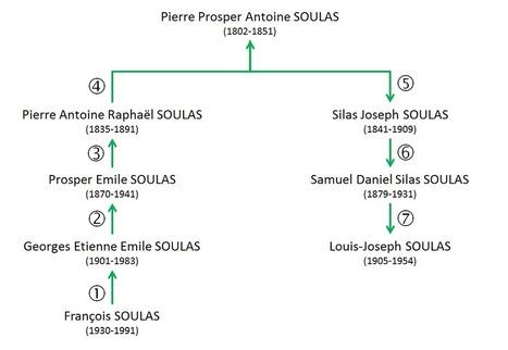 Dans les branches: 52 Ancestors : #19 Pierre Soulas et les degrés de parenté | Auprès de nos Racines - Généalogie | Scoop.it