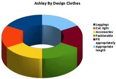 Clothing for People with Down Syndrome by Ashley - Disabled World | Neglected disables in Africa | Scoop.it