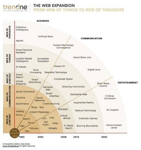 Web 1.0 vs Web 2.0 vs Web 3.0 vs Web 4.0 vs Web 5.0 – A bird's eye on the evolution and definition | Pedagogy and technology of online learning | Scoop.it