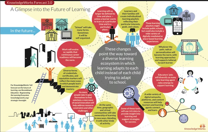 What the Future of Learning Might Look Like   Knowledge Broker   Scoop.it
