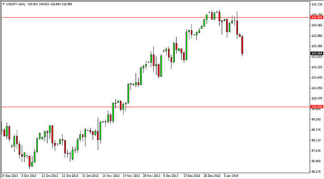 USD/JPY Daily Outlook- Jan. 14, 2014 | Daily Forex News 1.14.2014 | Scoop.it