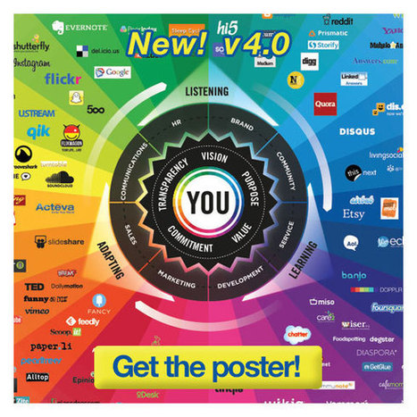 The Conversation Prism v4.0 by Brian Solis and JESS3 (2013) | EdTechWatch | Scoop.it