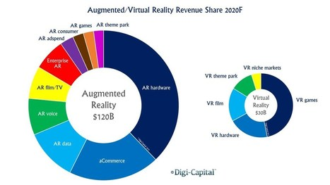 Augmented And Virtual Reality To Hit $150 Billion, Disrupting Mobile By 2020 | 4D Pipeline - trends & breaking news in Visualization, Mobile, 3D, AR, VR, and CAD. | Scoop.it