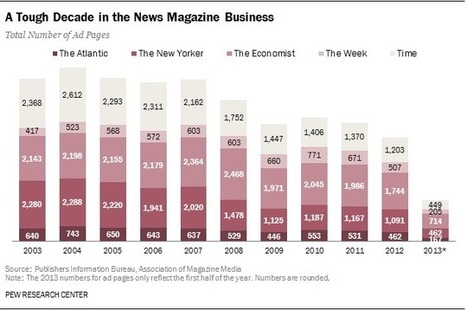 News magazines hit by big drop in ad pages | Thomas Theory™ | Scoop.it