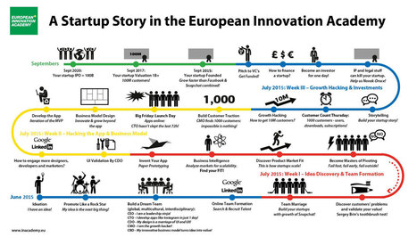 European Innovation Academy | Startup Bootcamp | Economie de l'innovation | Scoop.it