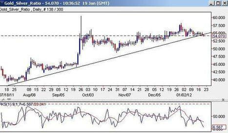 Technical Analysis - Gold/Silver Ratio - UTL breached, which bodes well for the bullion rally | GOLD On The Move | Scoop.it