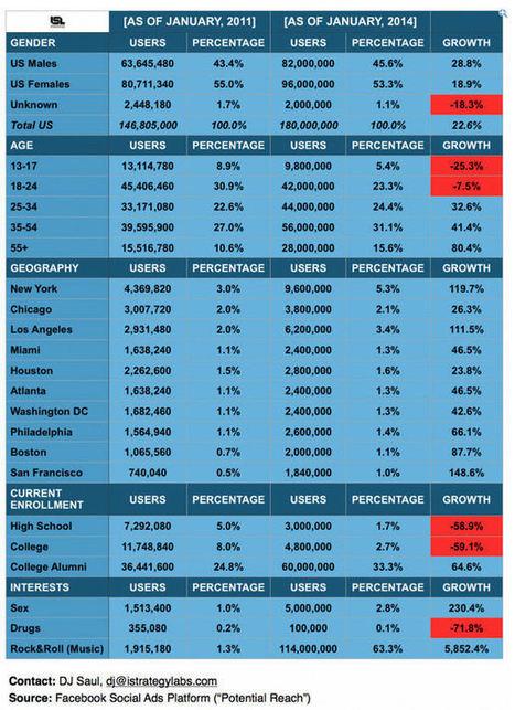 25% des ados américains ont abandonné Facebook | Social media management | Scoop.it