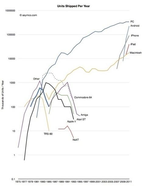 La prueba de la muerte lenta y dolorosa del PC - Gizmodo ES - The gadgets weblog   Educación a Distancia (EaD)   Scoop.it