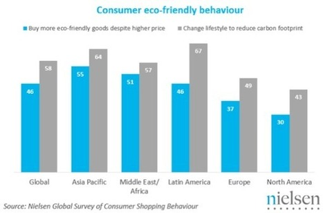 Nielsen | Les préoccupations environnementales ont de plus en plus de répercussions sur le comportement d'achat des Européens | Consommation, Consommation responsable, Economie collaborative | Scoop.it