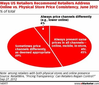 Retailers Experiment with Varied, Personalized Pricing | Retailing Trends | Scoop.it