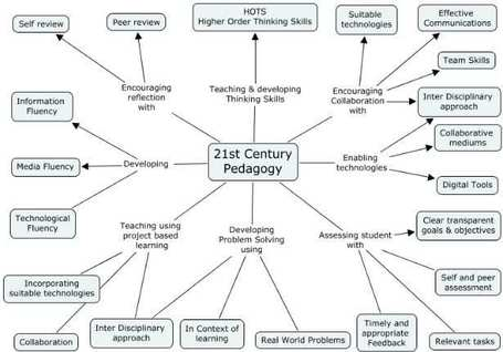 Educational Technology and Mobile Learning: The 21st century pedagogy teachers should be aware of | The Slothful Cybrarian | Scoop.it