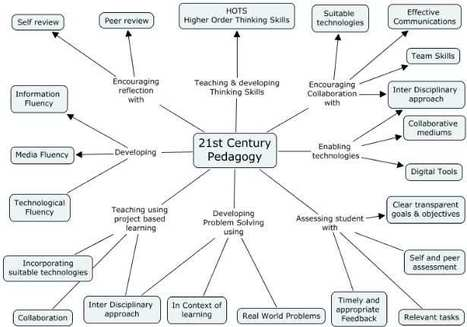 Educational Technology and Mobile Learning: The 21st Century Pedagogy Teachers should be Aware of | Teaching & learning in the creative industries | Scoop.it