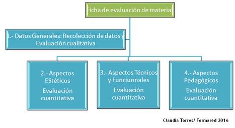 Formared: Capacitación y asesoría Educativa: Ficha de evaluación de material didáctico   Educación y Formación   Scoop.it