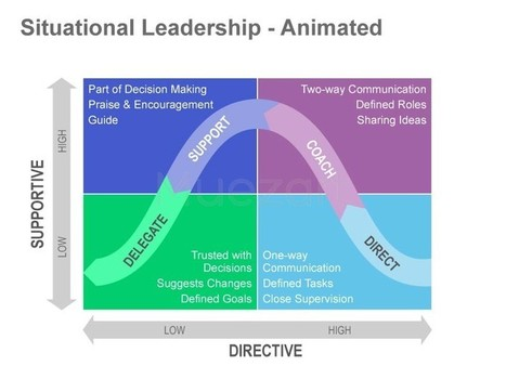 Situational Leadership | Leadership | Scoop.it