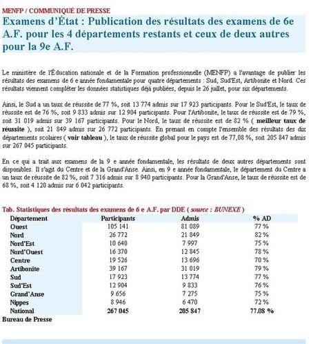Examens d'État : Publication des résultats des examens de 6e A.F - Ayiti Now Corp | Ayiti Now Corp | Scoop.it