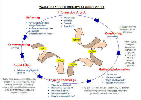 Waipahihi Primary School | Inquiry2013 | Scoop.it