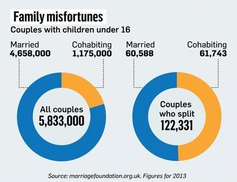 Unwed parents four times more likely than the married to split | ESRC press coverage | Scoop.it