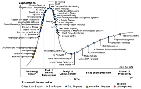 Gartner's 2012 Hype Cycle for Emerging Technologies is out | application development and management | Scoop.it