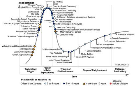 Garnter:2012年新兴技术炒作周期报告 | 中文互联网数据研究资讯中心-199IT | Digital Technology and Life | Scoop.it