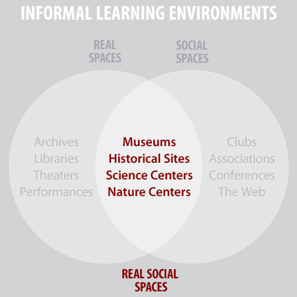 Rousing the Mobile Herd: Apps that Encourage Real Space Engagement | MW2013: Museums and the Web 2013 | MW2013 | Scoop.it