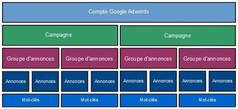 Le Guide Complet de la Publicité sur Google | Time to Learn | Scoop.it