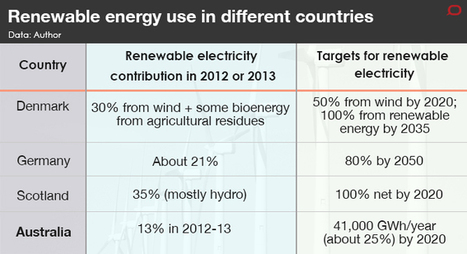 Renewable energy is ready to supply all of Australia's electricity | Zero Footprint | Scoop.it