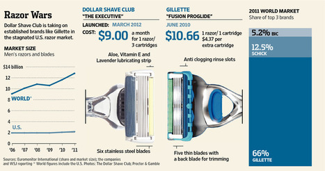 Dollar Shave Club Enters Razor Wars | Cool Startups 2012 | Scoop.it