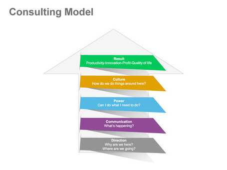 Strategy Consulting Model: Single Slide in PowerPoint | PowerPoint Presentation Tools and Resources | Scoop.it