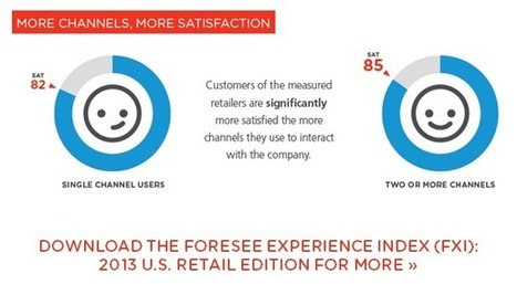 Digital Convergence in Customer Experience | The ForeSee Blog | ForeSee Original Research - Customer Experience Analytics | Scoop.it