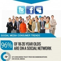 Social Media Consumer Trends | Visual.ly | Public Relations & Social Media Insight | Scoop.it