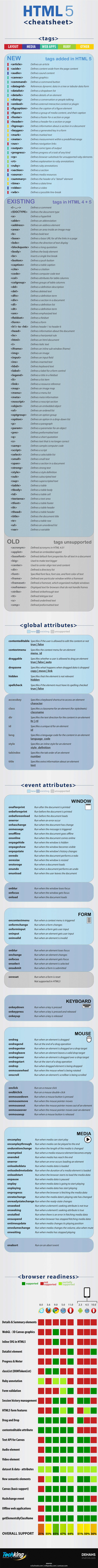 HyperText Markup Language HTML5 Cheatsheat [Infographic] | Interested in coding? | Scoop.it