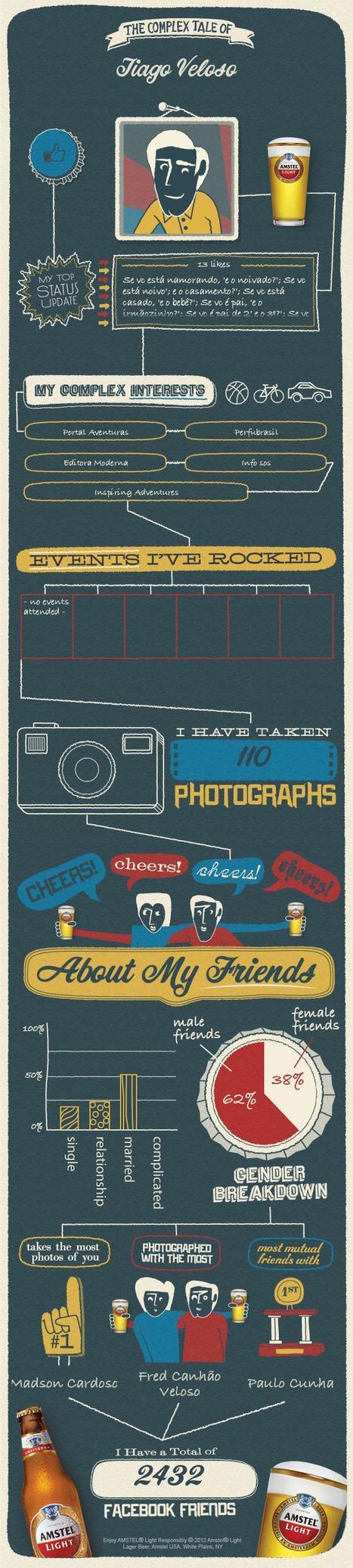 My Complex Facebook Tale by Amstel | A (minha) Vida Digital | Scoop.it