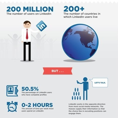 77% of All Jobs are Posted on LinkedIn [INFOGRAPHIC] | Social Media Today | Linkedin | Scoop.it