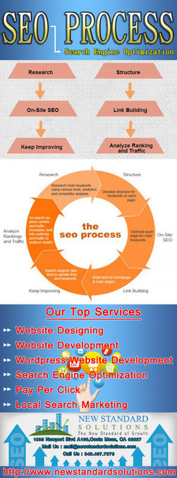 Local Affordable SEO for Small Business Orange County, LA | New Standard Solutions | Scoop.it