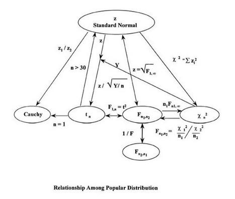 Razonamiento estadístico para decisiones gerenciales   Estadística aplicada a la ingeniería   Scoop.it