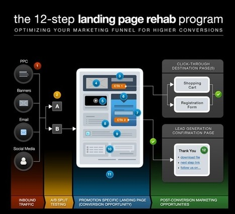 Landing Page Best Practices: The Definitive Guide (With Infographics) | Landing Page World | Scoop.it