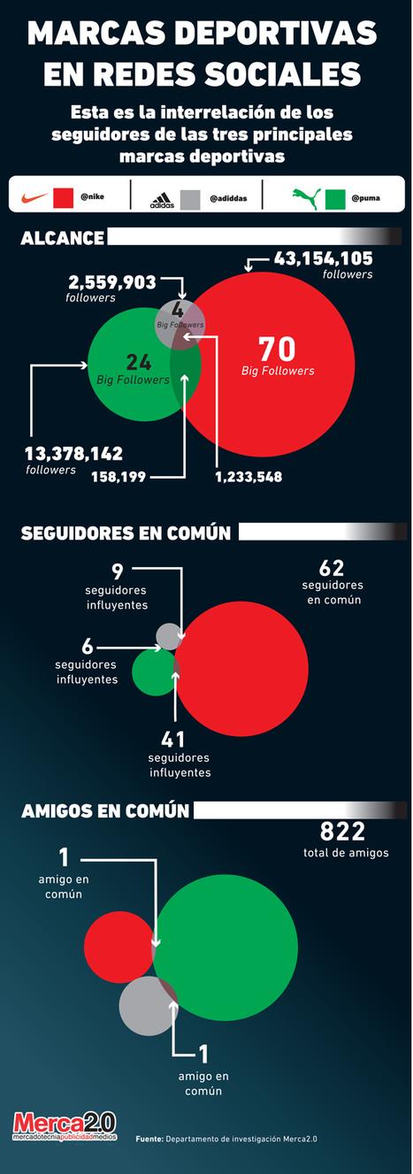 Infografía: Comportamiento de las marcas deportivas en redes sociales | Sports Social Media | Scoop.it