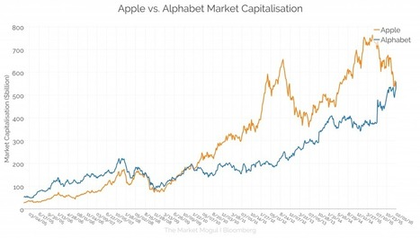 Is Alphabet's Emergence More About Apple's Decline? - The Market Mogul   International e-commerce   Scoop.it