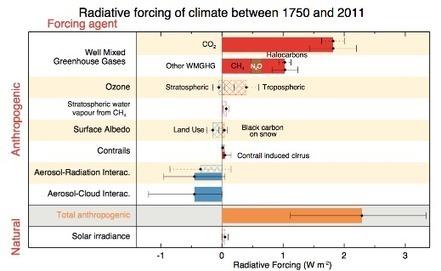 Le GIEC précise le véritable impact des avions sur le réchauffement | Nouveaux paradigmes | Scoop.it
