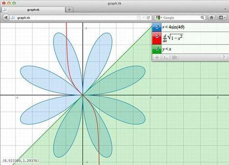 Graph, crea online gráficas de funciones matemáticas | MATEmatikaSI | Scoop.it