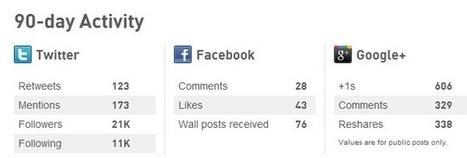 Social Shares Social Signals and SEO | Google Plus and Social SEO | Scoop.it