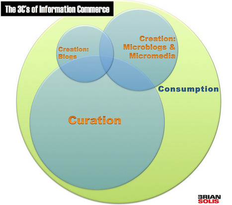 The Curation Economy and The 3C's of Information Commerce - Brian Solis | Kevin I Mills | Scoop.it