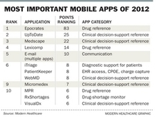 Most important healthcare mobile applications | Modern Healthcare | trends in mobile healthcare | Scoop.it