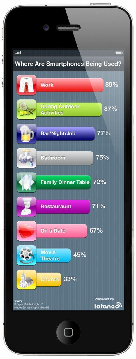 [Infographie] Les lieux ou les Smartphones sont les plus utilisés. | Smartphones&tablette infos | Scoop.it