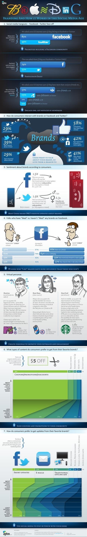 Marques et réseaux sociaux : les best practices en une infographie   Time to Learn   Scoop.it